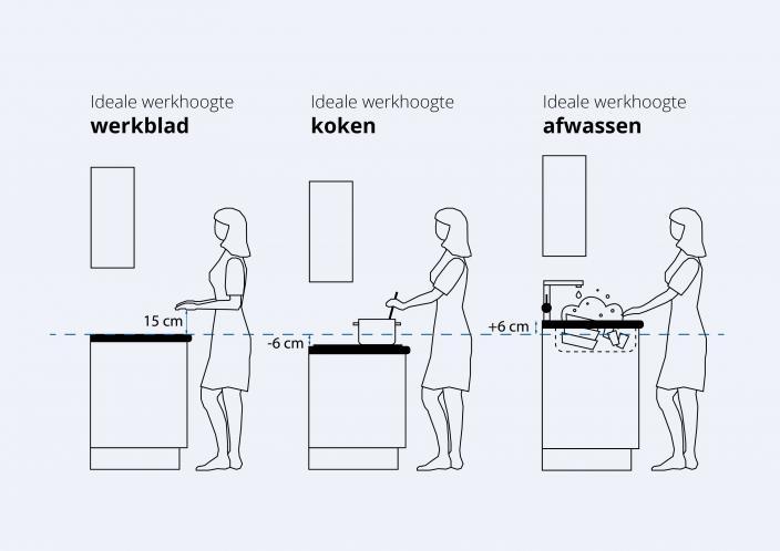 Hoogte Werkblad Keuken.Functionaliteit Bruynzeelkeukens Nl